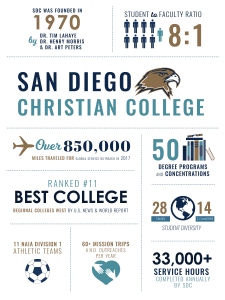San Diego Christian College infographics college stats